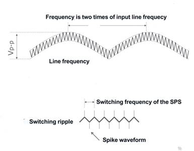 What is Ripple & Noise? How to Measure it?